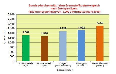 Brennstoffkostenvergleich April 2019: Zum Ende der Heizperiode geben Brennstoffkosten überwiegend nach