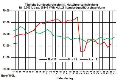 Heizölpreise-Trend: Heizölpreise starten ruhig in den neuen Monat
