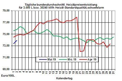 Heizölpreise-Trend: Heizölpreise seitwärts ins erste Maiwochenende