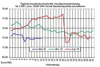 Aktuelle Heizölpreise: Heizölpreise mit wenig Bewegung in die neue Woche