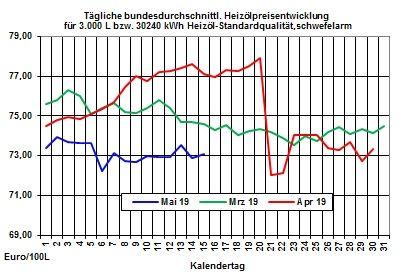 Aktuelle Heizölpreise: Heizölpreise zur Wochenmitte steigend