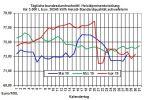 Aktuelle Heizölpreise: Heizölpreise heute auf Erholungskurs