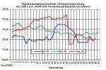 Aktuelle Heizölpreise: Heizölpreise zur Wochenmitte fallend