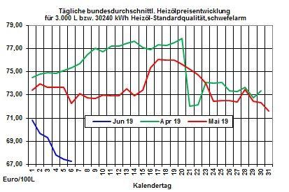Aktuelle Heizölpreise: Ölüberangebot lässt Heizölpreise weiter fallen