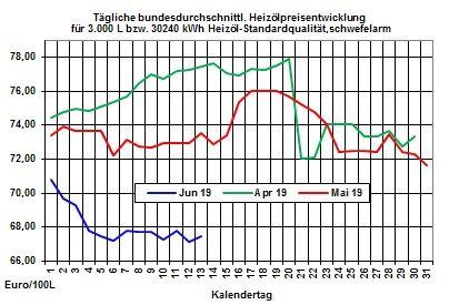 Aktuelle Heizölpreise: Ölmärkte heute mit Gegenreaktion gegenüber dem starken Ölpreisverfall vom Vortag