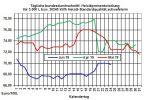Aktuelle Heizölpreise: Heizölpreise seitwärts in die neue Woche
