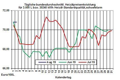 Heizölpreise aktuell: Öllagerbestände und Zinspolitik bestimmen den Heizölpreis