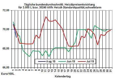 Heizölpreise aktuell: Erdrutschartiger Preisverfall bei den Rohölpreisen lässt heute Heizölpreise stark fallen
