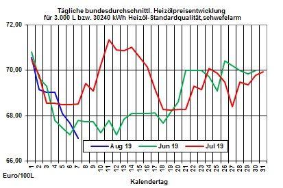 Heizölpreise aktuell: Auch zur Wochenmitte setzt sich der Heizölpreisrückgang fort