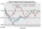 Heizölpreise aktuell: Heizölpreise seitwärts ins Wochenende