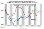 Heizölpreise aktuell: Gefallene Rohölpreise am Vortag lassen heute Heizölpreise fallen