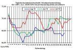 Heizölpreise aktuell: Gefallene US-Rohöllagerbestände lassen heute die Heizölpreise steigen