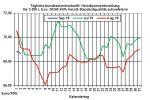 Heizölpreise aktuell: Heizölpreise fallend in den neuen Monat
