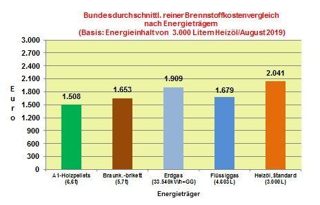 Brennstoffkostenvergleich August 2019: Mehrheit der Energieträger mit Preisrückgang im August