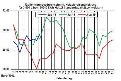 Heizölpreise aktuell: Heizölpreise zum Wochenstart steigend
