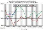 Heizölpreise aktuell: Anstieg der Heizölpreise setzt sich am Dienstag fort
