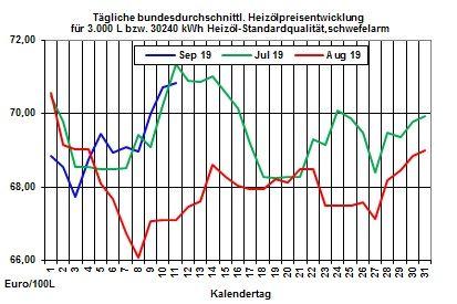 Heizölpreise aktuell: Heizölpreise setzten Preisanstieg zur Wochenmitte fort