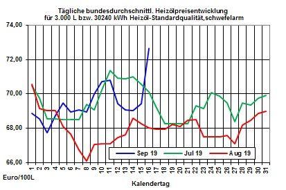 Heizölpreise aktuell: Heizölpreise mit Preissprung in die neue Woche