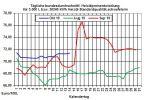 Heizölpreise aktuell: Heizölpreise leicht fallend in die neue Woche