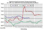Heizölpreise aktuell: Ölmarkt bleibt vorerst weiter überversorgt