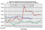 Heizölpreise-Trend: Heizölpreise seitwärts zur Wochenmitte