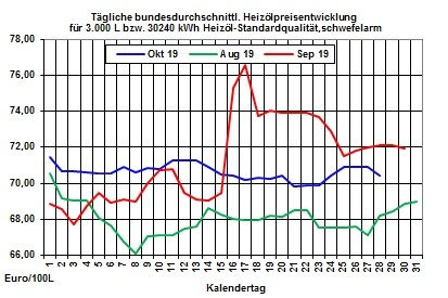 Heizölpreise-Trend: Heizölpreise zum Wochenstart leicht fallend erwartet