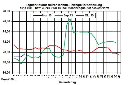 Heizölpreise Trend: Starker Rohölpreisanstieg vom Freitag lässt heute die Heizölpreise steigen