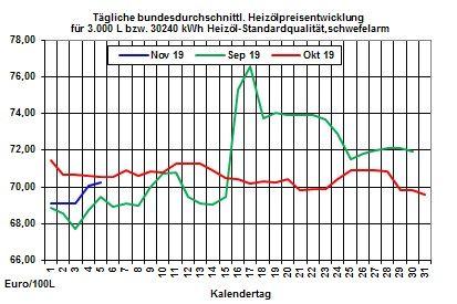 Heizölpreise-Tendenz: Rohöl- und Heizölpreise mit Verschnaufpause