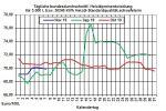 Aktueller Heizölpreise-Trend: Unerwartet starker Anstieg der US-Rohöllagerbestände lässt Heizölpreise heute leicht fallen