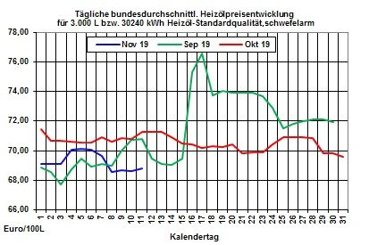 Aktueller Heizölpreise-Trend: Heizölpreise zum Wochenstart steigend