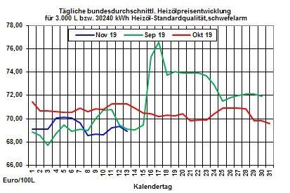 Aktueller Heizölpreise-Trend: Heizölpreise zur Wochenmitte fallend