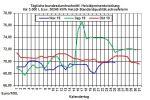 Aktueller Heizölpreise-Trend: Heizölpreise zum Wochenstart seitwärts