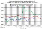 Aktuelle Heizölpreise-Tendenz: Wenig Impulse bei den Rohöl- und Heizölpreisen