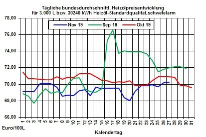 Aktueller Heizölpreise-Trend: Rohöl- und Heizölpreise erreichen neue Höchststände in diesem Monat