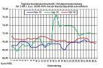 Aktueller Heizölpreise-Trend: Steigende US-Öllagerbestände lassen Rohöl- und Heizölpreise fallen