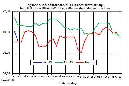 Aktueller Heizölpreise-Trend: Opec+ lässt Rohöl- und Heizölpreise fallen