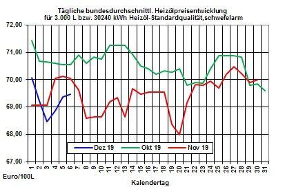 Aktueller Heizölpreise-Trend: Mineralölmärkte warten auf die Beschlüsse der Opec+-Mitglieder zur künftigen Ölförderstrategie