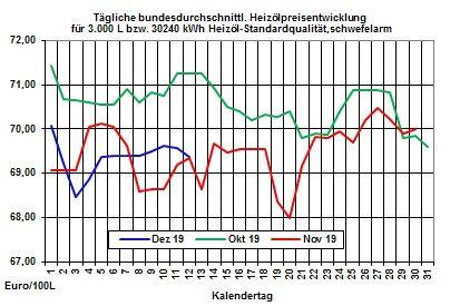 Aktueller Heizölpreise-Trend: Schwacher Rohölpreis und stärkerer Euro lassen Heizölpreise fallen