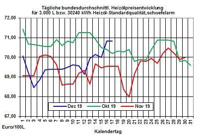 Aktueller Heizölpreise-Trend: Heizölpreise mit kleiner Verschnaufpause