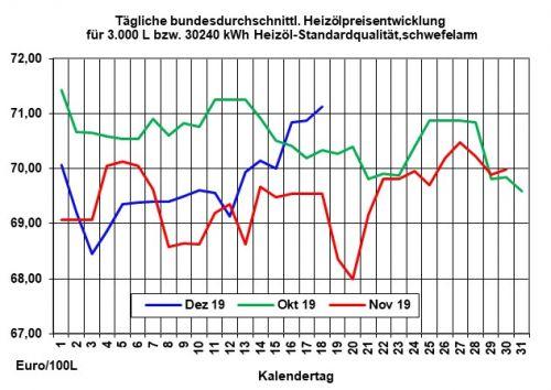 Aktueller Heizölpreise-Trend: Heizölpreise zur Wochenmitte steigend