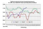 Aktueller Heizölpreise-Trend: Keine neuen Impulse bei den Rohöl- und Heizölpreisen