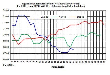 Aktuelle Heizölpreise-Trend: Rohöl- und Heizölpreise fallend