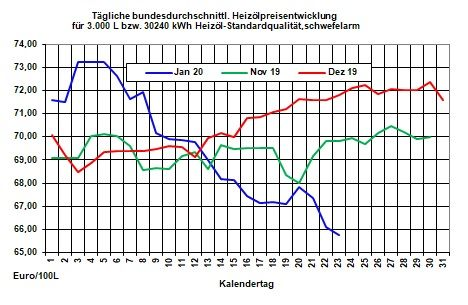 Aktuelle Heizölpreise-Tendenz: Preisrückgang bei Rohöl und Heizöl setzt sich fort