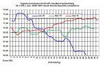 Aktueller Heizölpreise-Trend: Vielleicht jetzt schon an die Heizölbevorratung denken?