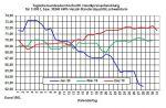 Aktueller Heizölpreise-Tendenz: Heizölpreise auf 22-Monatstief