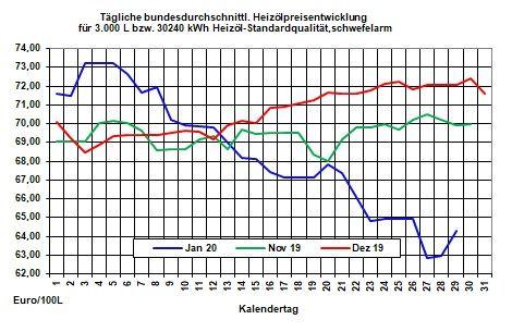 Aktueller Heizölpreise-Trend: Rohöl- und Heizölpreise zur Wochenmitte steigend