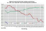 Aktueller Heizölpreise-Trend: Rohöl- und Heizölpreise starten fallend in die neue Woche