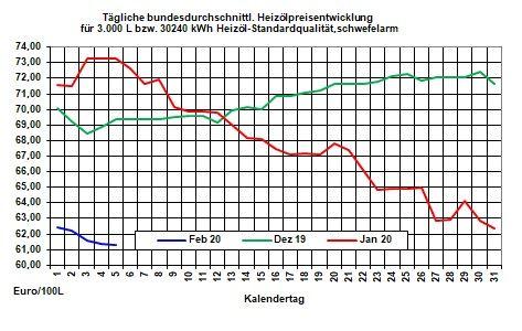 Aktueller Heizölpreise-Trend: Heizölpreise zur Wochenmitte seitwärts