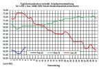 Aktuelle Heizölpreise-Tendenz: Rohöl- und Heizölpreise steigend