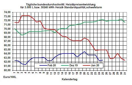 Aktuelle Heizölpreise-Tendenz: Nach starkem Preisverfall zum Wochenstart heute Heizölpreise seitwärts